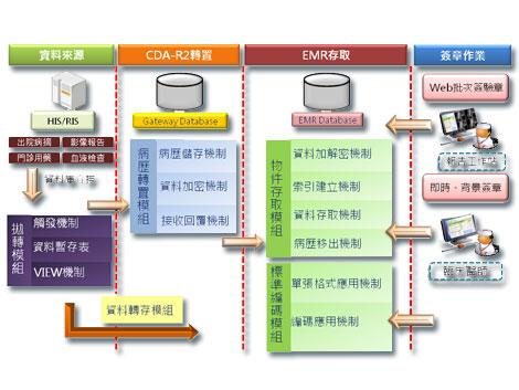 电子病历制作流程 产品架构 文件转置产品模组 移转及交换产品模组